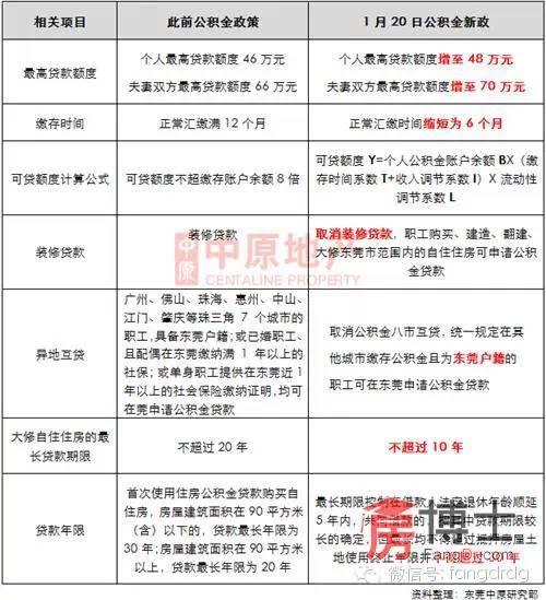 北京调公积金贷款政策:二套首付30% 不限人均面积 房产资讯 北京房...
