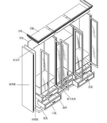 衣柜柜体有哪些结构图