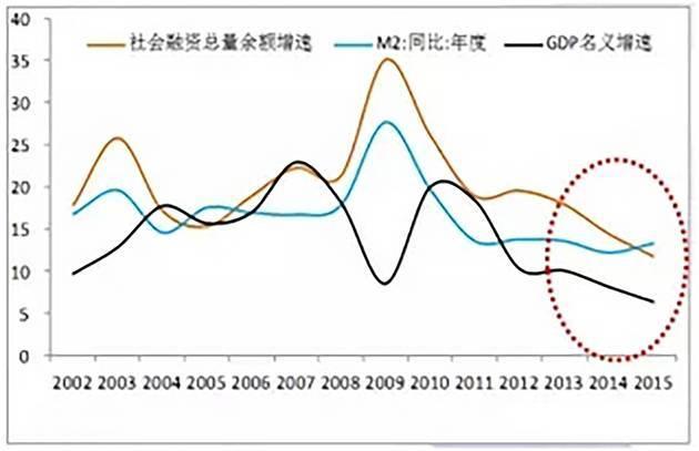 gdp陷阱_多省下修GDP的背后 虚假的 高增长 与显著上升的债务压力