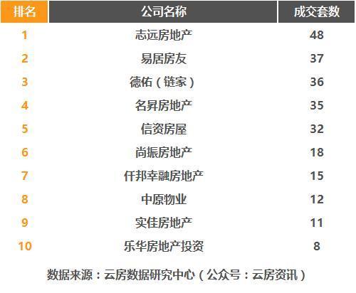 2017年3月上海房产中介成交排行榜发布!