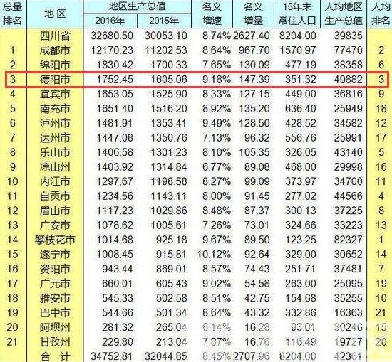 四川绵竹市的gdp的排名_2015四川省gdp排名,四川省2015年gdp预计达到多少
